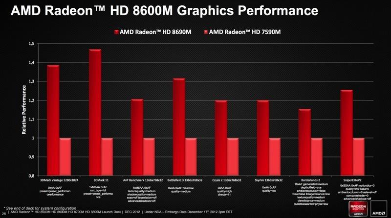 Amd-Radeon-HD-8690M-vs-AMD-Radeon-HD-7590M