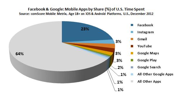 http://www.beritateknologi.com/wp-content/uploads/2013/01/Hampir-Seperempat-Pengguna-Smartphone-Menggunakan-Handphonennya-untuk-Facebookan.png
