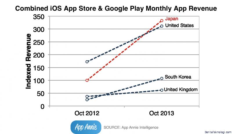 Infotek: Jepang kini Menjadi Negara Paling Konsumtif di App Store dan Google Play