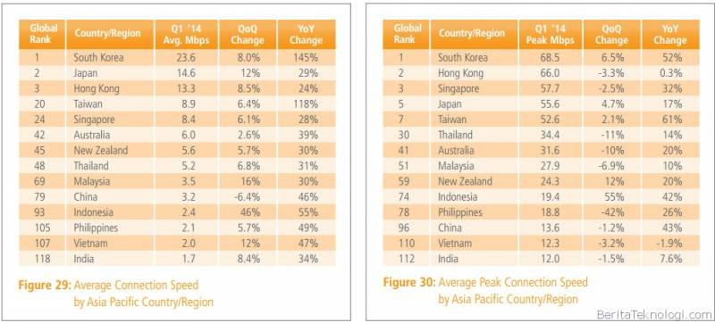 kecepatan internet indonesia q1 2014