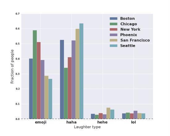 Data statistik berdasarkan kota