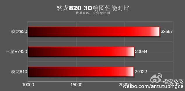 Beberapa hasil benchmark Samsung Galaxy S7 (Kredit: Weibo)