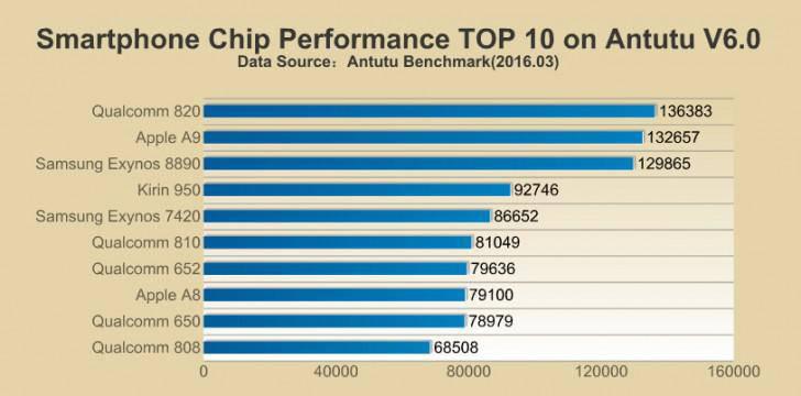 Top listing Antutu benchmark