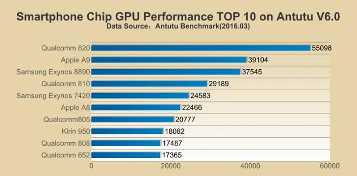 GPU Top listing antutu