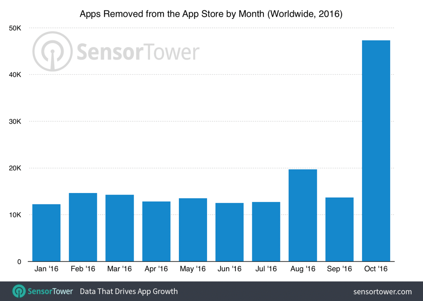 apple-removed-a-ton-of-apps-from-the-app-store-last-month