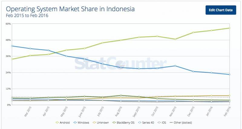 market-share-os-paling-populer-indonesia-android-2015