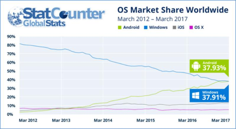 android-windows-internet-usage