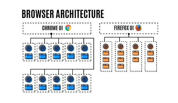 firefox-chrome-browser-architecture