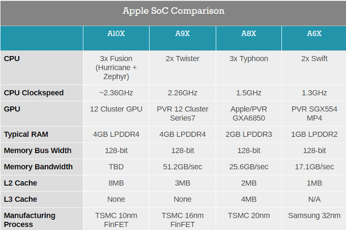 Apple-SoC-comparisons